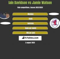 Iain Davidson vs Jamie Watson h2h player stats