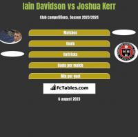 Iain Davidson vs Joshua Kerr h2h player stats