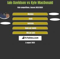 Iain Davidson vs Kyle MacDonald h2h player stats