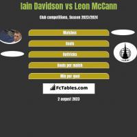 Iain Davidson vs Leon McCann h2h player stats