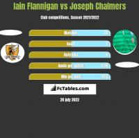 Iain Flannigan vs Joseph Chalmers h2h player stats