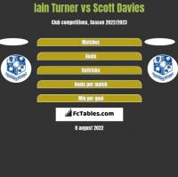 Iain Turner vs Scott Davies h2h player stats