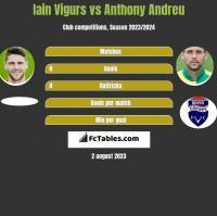 Iain Vigurs vs Anthony Andreu h2h player stats