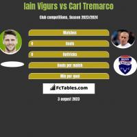Iain Vigurs vs Carl Tremarco h2h player stats