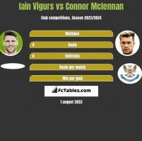 Iain Vigurs vs Connor Mclennan h2h player stats