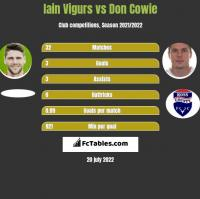 Iain Vigurs vs Don Cowie h2h player stats