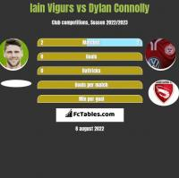 Iain Vigurs vs Dylan Connolly h2h player stats