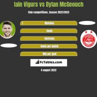 Iain Vigurs vs Dylan McGeouch h2h player stats
