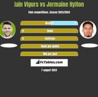 Iain Vigurs vs Jermaine Hylton h2h player stats