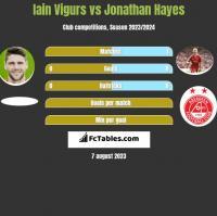 Iain Vigurs vs Jonathan Hayes h2h player stats