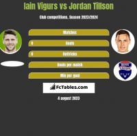 Iain Vigurs vs Jordan Tillson h2h player stats