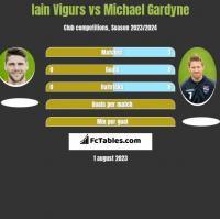 Iain Vigurs vs Michael Gardyne h2h player stats