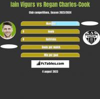 Iain Vigurs vs Regan Charles-Cook h2h player stats