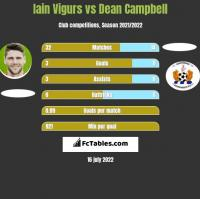 Iain Vigurs vs Dean Campbell h2h player stats