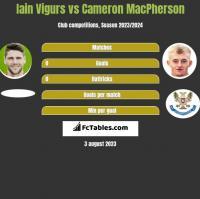 Iain Vigurs vs Cameron MacPherson h2h player stats