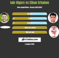 Iain Vigurs vs Ethan Erhahon h2h player stats