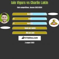 Iain Vigurs vs Charlie Lakin h2h player stats
