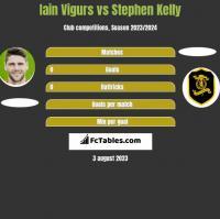 Iain Vigurs vs Stephen Kelly h2h player stats