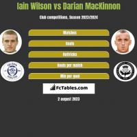 Iain Wilson vs Darian MacKinnon h2h player stats