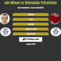 Iain Wilson vs Deimantas Petravicius h2h player stats