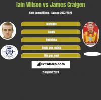 Iain Wilson vs James Craigen h2h player stats