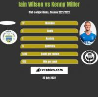 Iain Wilson vs Kenny Miller h2h player stats