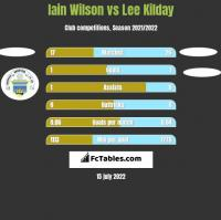 Iain Wilson vs Lee Kilday h2h player stats