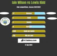 Iain Wilson vs Lewis Kidd h2h player stats