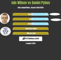 Iain Wilson vs Daniel Pybus h2h player stats