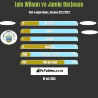 Iain Wilson vs Jamie Barjonas h2h player stats