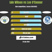 Iain Wilson vs Lee O'Connor h2h player stats