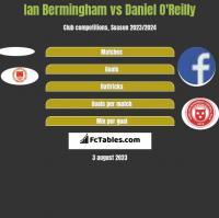 Ian Bermingham vs Daniel O'Reilly h2h player stats