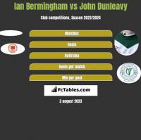 Ian Bermingham vs John Dunleavy h2h player stats