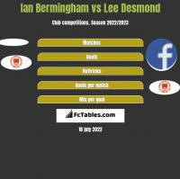 Ian Bermingham vs Lee Desmond h2h player stats