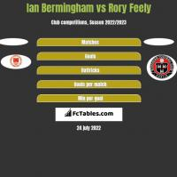 Ian Bermingham vs Rory Feely h2h player stats