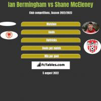 Ian Bermingham vs Shane McEleney h2h player stats