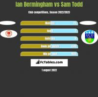 Ian Bermingham vs Sam Todd h2h player stats