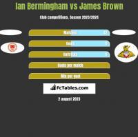 Ian Bermingham vs James Brown h2h player stats