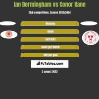 Ian Bermingham vs Conor Kane h2h player stats
