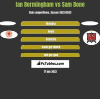 Ian Bermingham vs Sam Bone h2h player stats