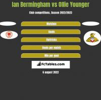 Ian Bermingham vs Ollie Younger h2h player stats