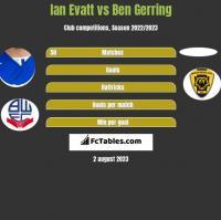 Ian Evatt vs Ben Gerring h2h player stats