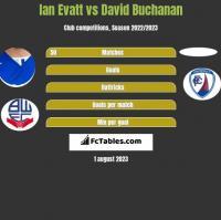Ian Evatt vs David Buchanan h2h player stats