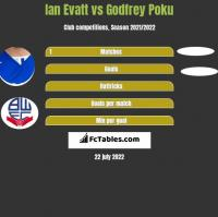 Ian Evatt vs Godfrey Poku h2h player stats
