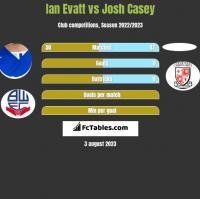 Ian Evatt vs Josh Casey h2h player stats
