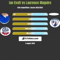 Ian Evatt vs Laurence Maguire h2h player stats