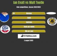 Ian Evatt vs Matt Tootle h2h player stats