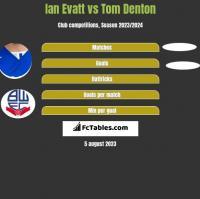 Ian Evatt vs Tom Denton h2h player stats