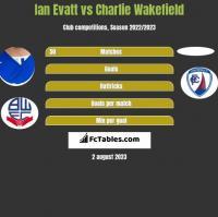 Ian Evatt vs Charlie Wakefield h2h player stats