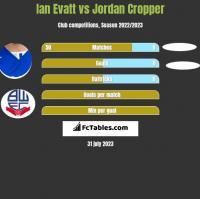 Ian Evatt vs Jordan Cropper h2h player stats